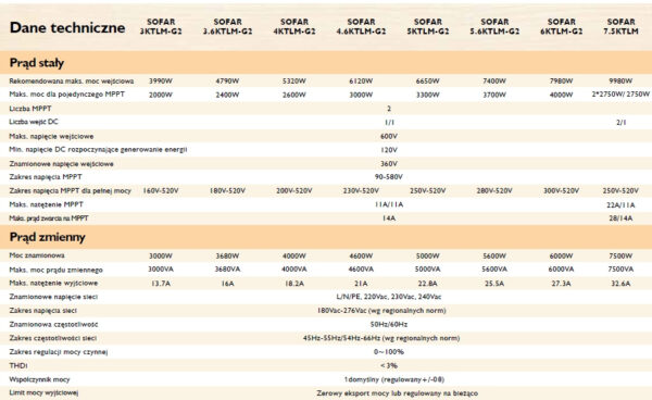 Ulotka3 Inwerter Sofar Solar 3.6KTLM-G2 3kW 1 fazowy 2MPPT